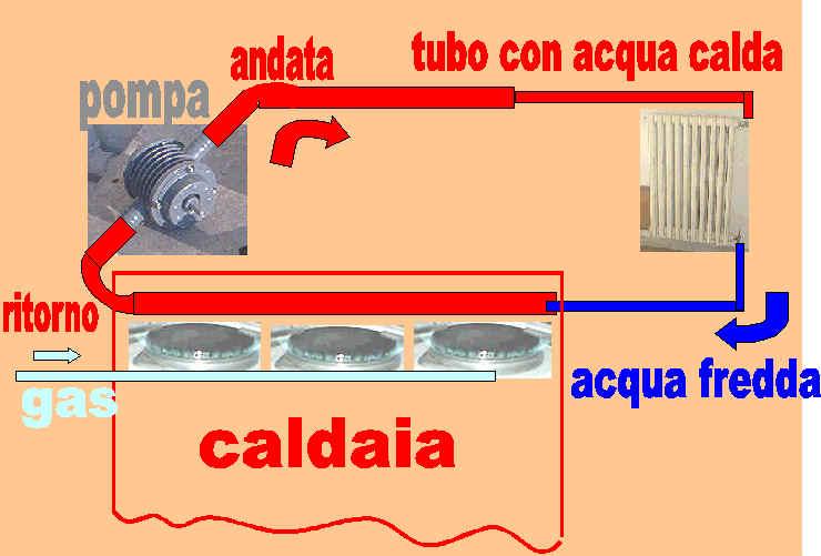 La caldaia e il termosifone - Caldaia acqua calda arriva in ritardo ...