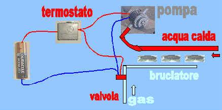 La caldaia e il termosifone - Porta acqua termosifoni ...