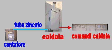 La Caldaia E Il Termosifone