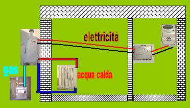 La caldaia e il termosifone for Temperatura acqua caldaia termosifoni